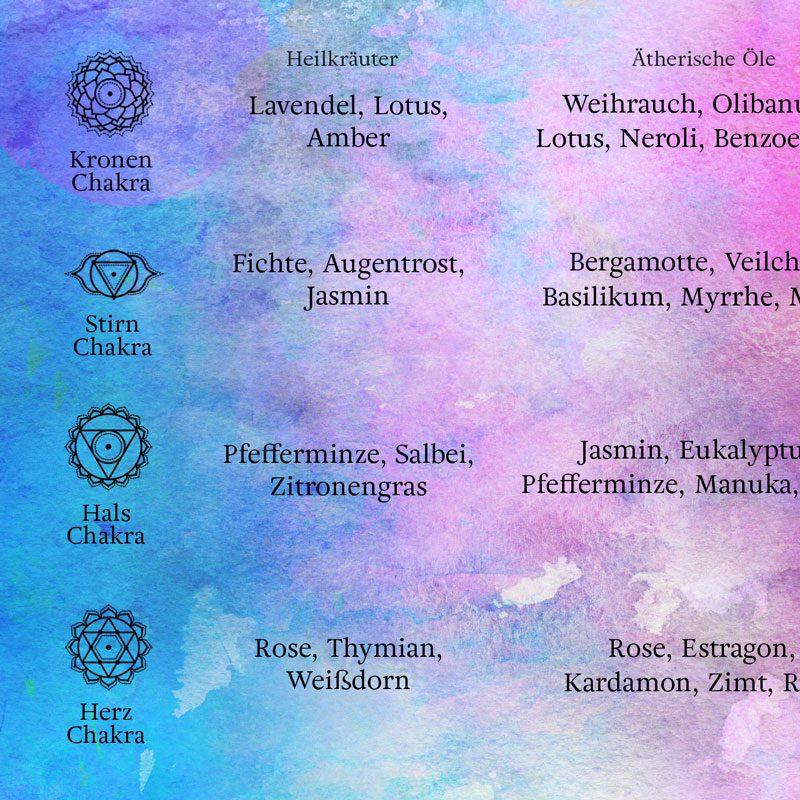 Chakra Kraft Karten Set Ätherische Öle Heilkräuter