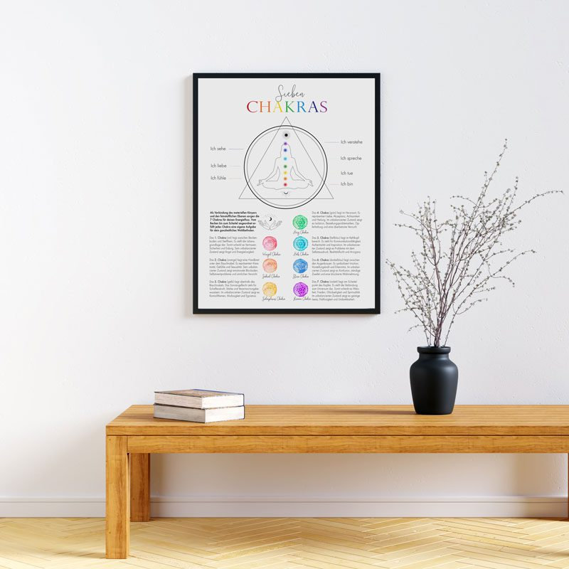 Chakra Info Poster