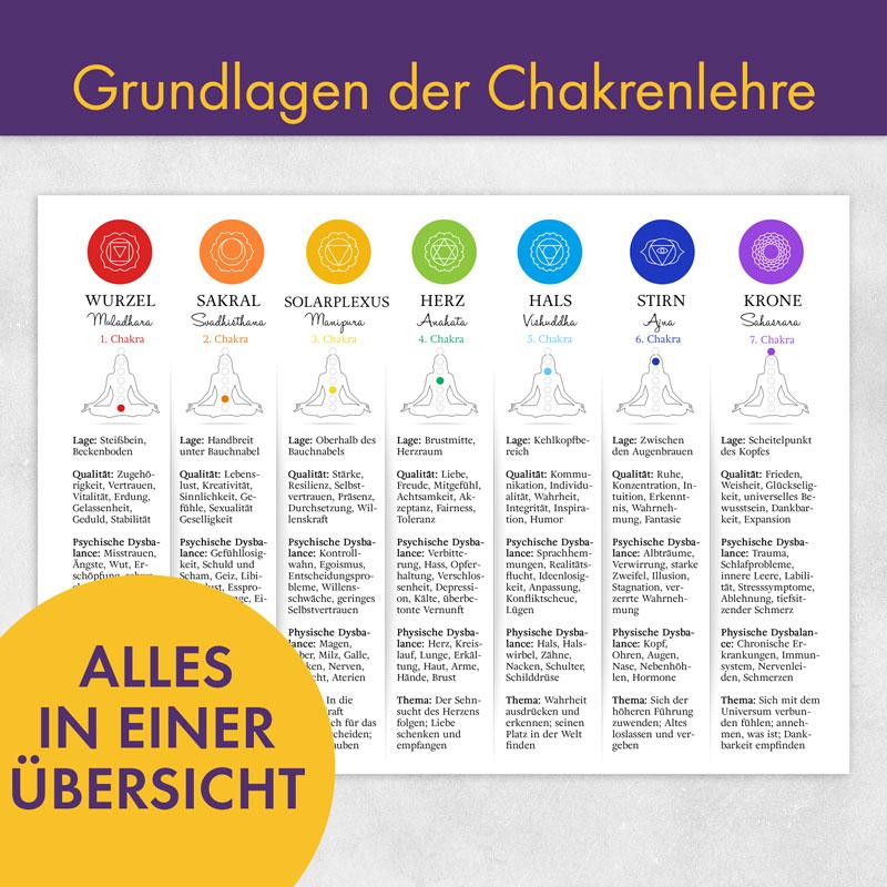 Chakra Infotafel - Grundlagen
